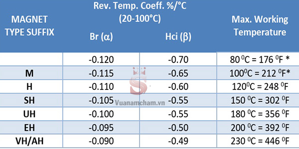 Bảng nhiệt độ hoạt động tốt nhất của nam châm Neodymium